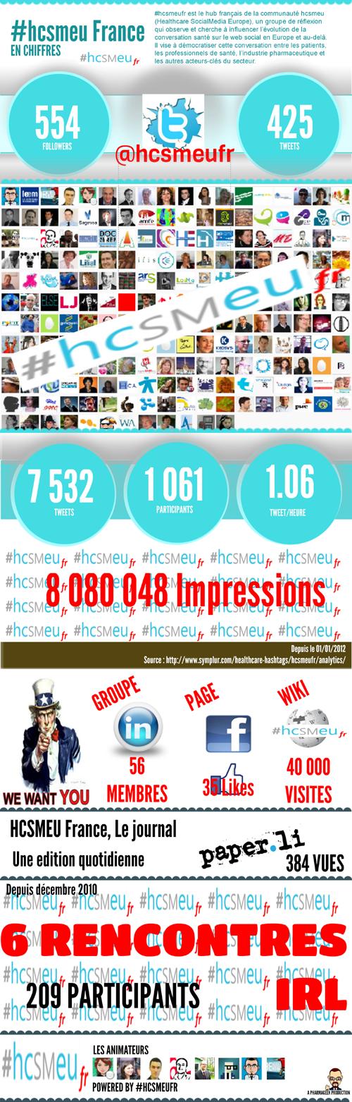 Infographie #hcsmeufr Octobre 2012