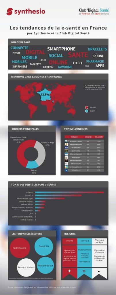 Tendances du digital santé en France